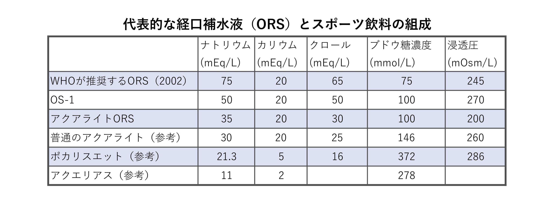 ORSの組成