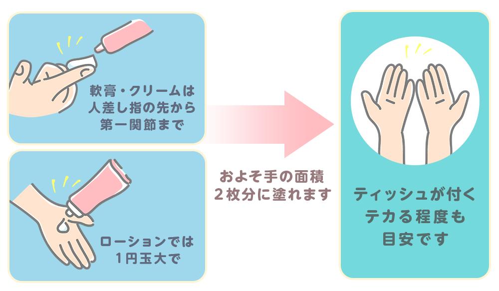 アトピー性皮膚炎 保湿